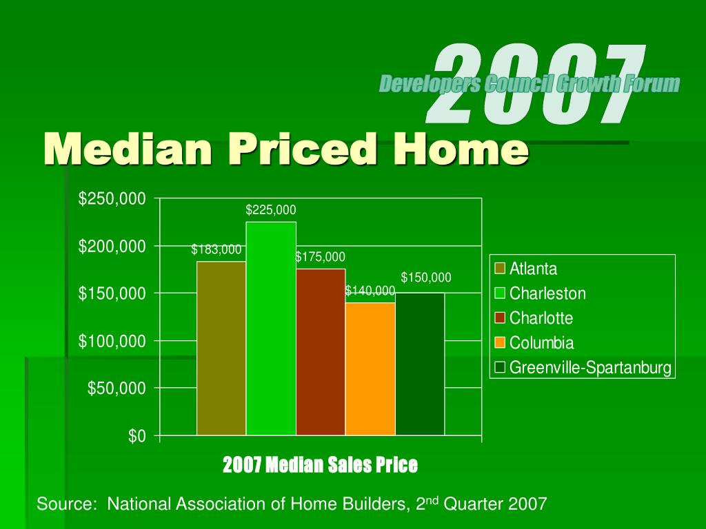 Median Priced Home