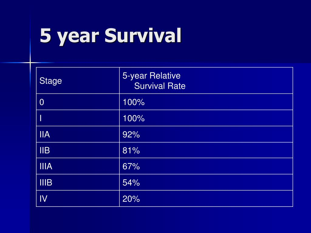 5 year Survival