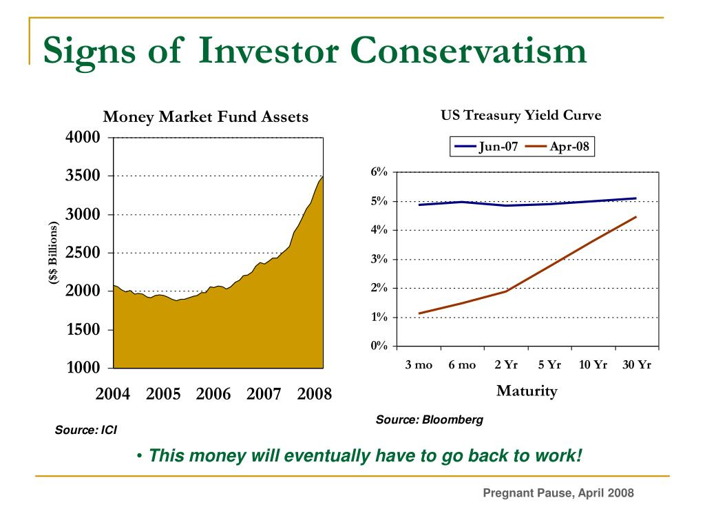 Signs of Investor Conservatism