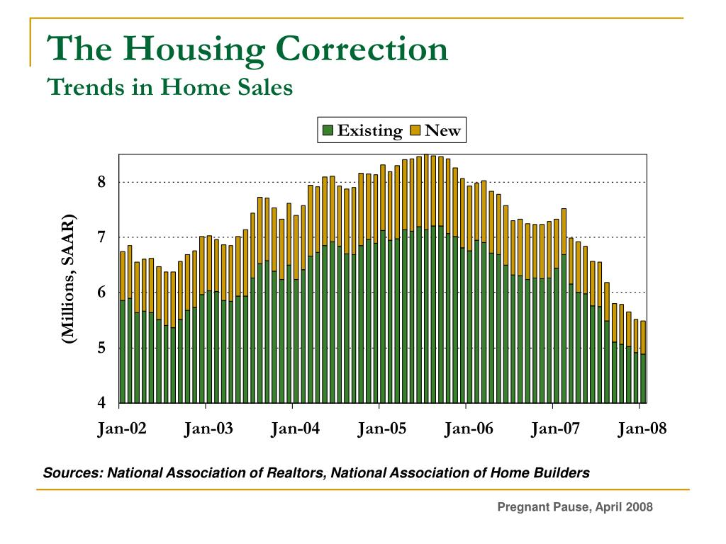 The Housing Correction