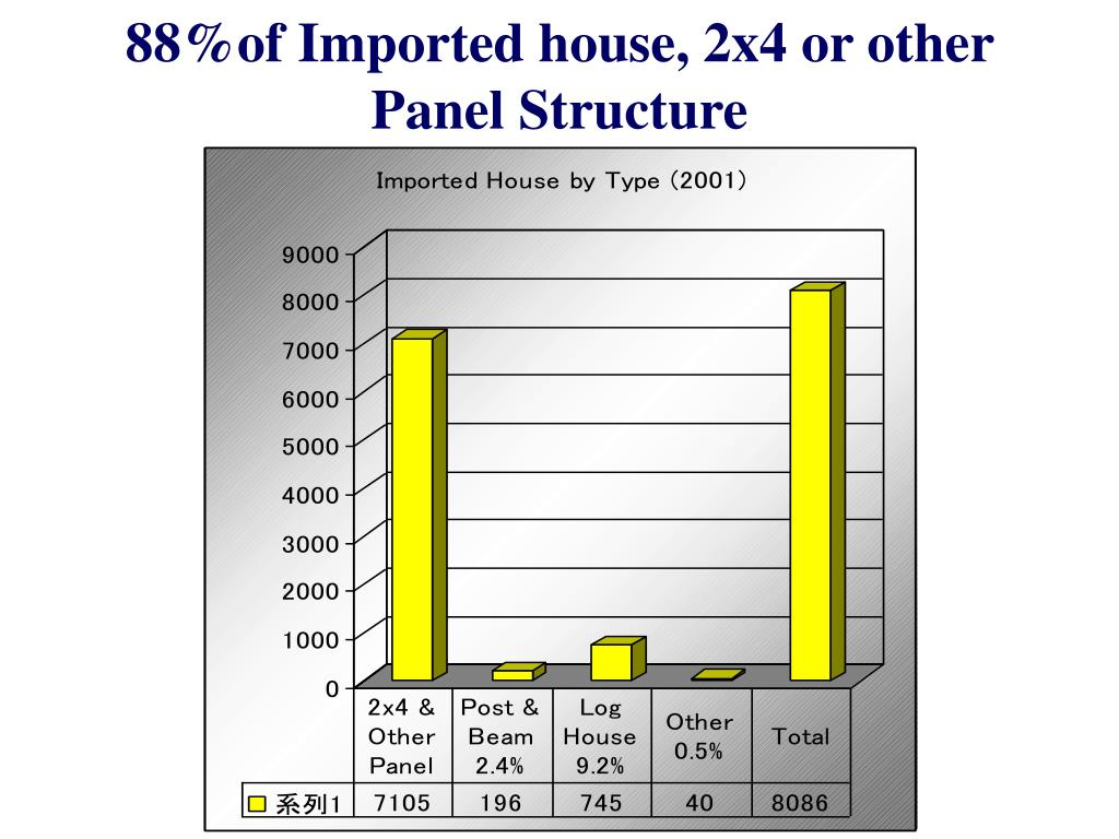 88%of Imported house, 2x4 or other Panel Structure