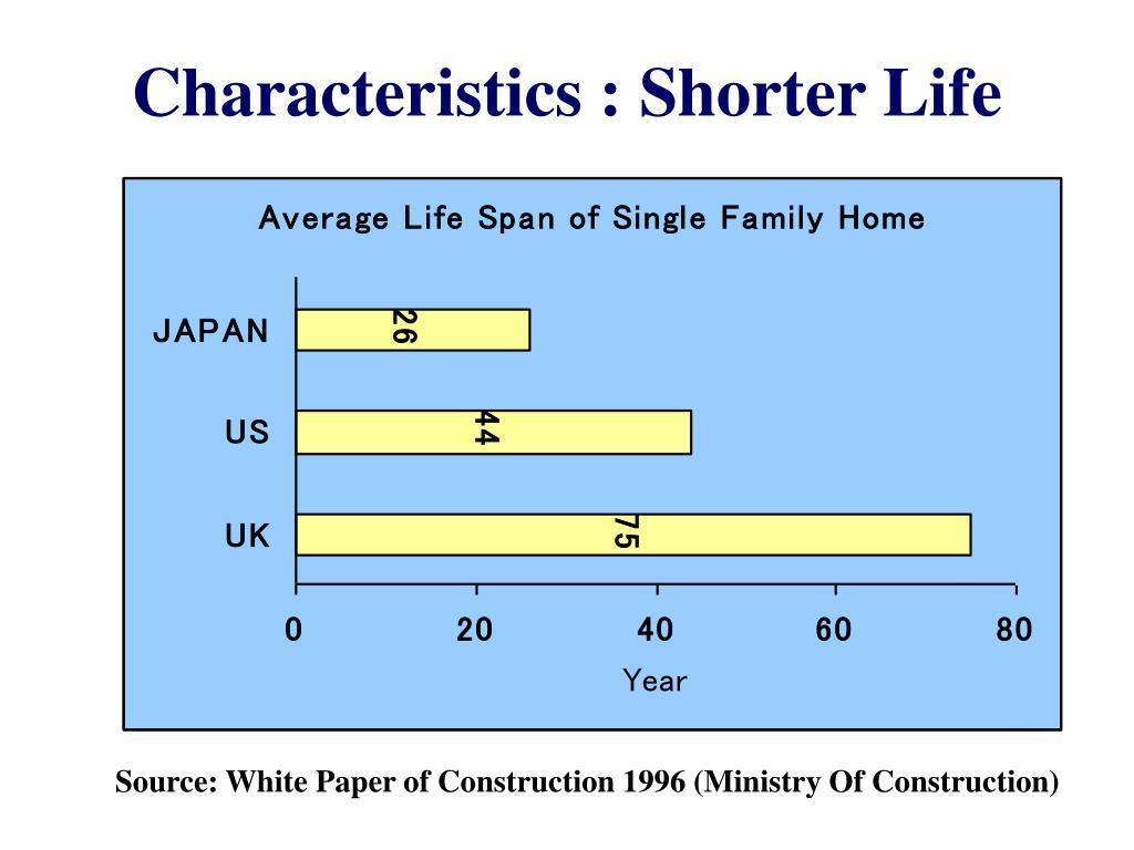 Characteristics : Shorter Life