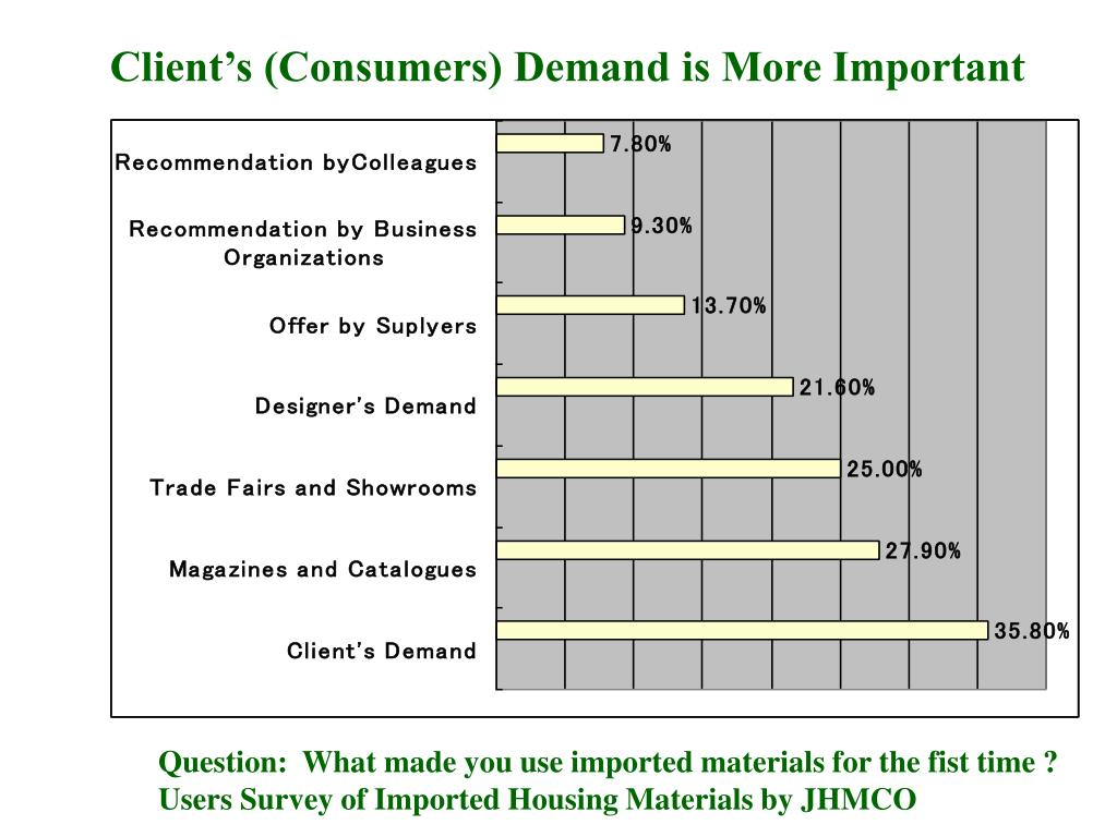 Client's (Consumers) Demand is More Important