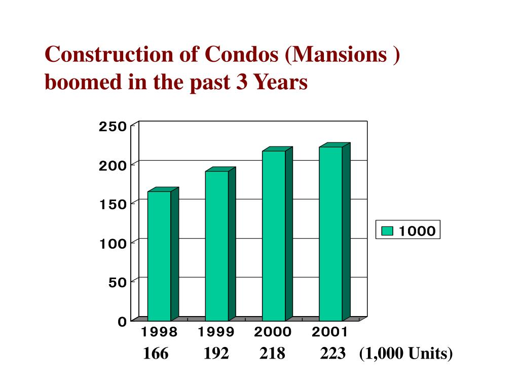 Construction of Condos (Mansions ) boomed in the past 3 Years