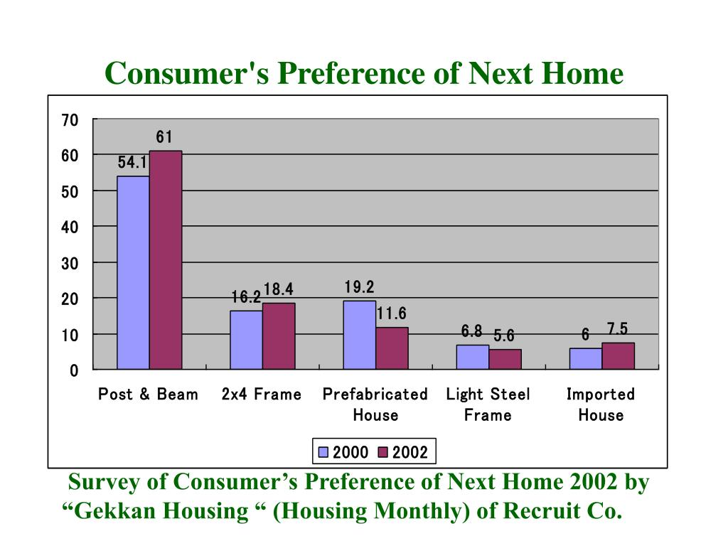 Consumer's Preference of Next Home