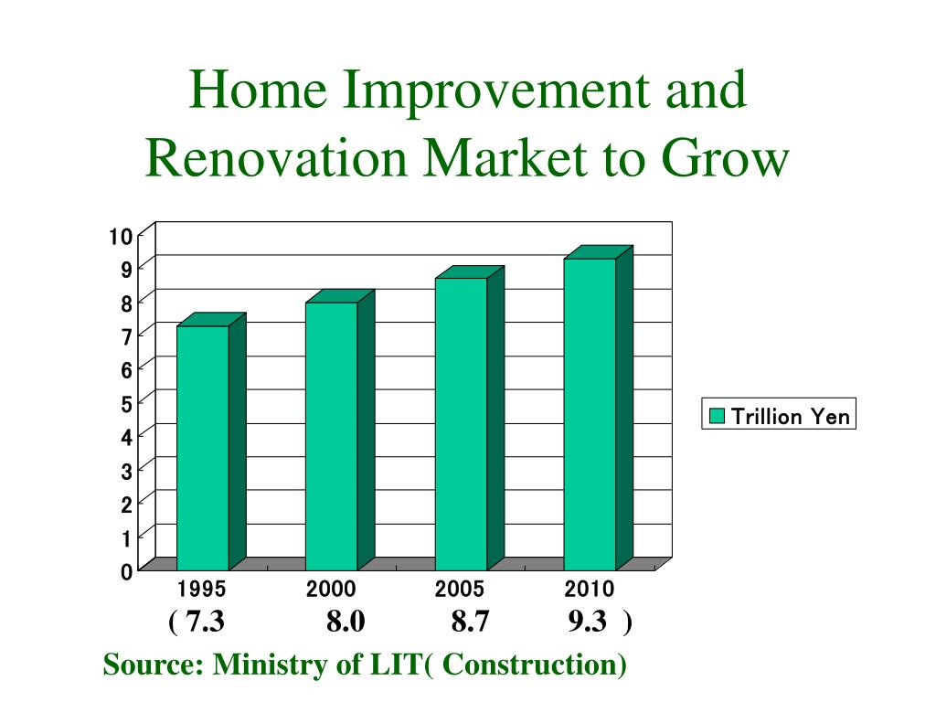 Home Improvement and Renovation Market to Grow