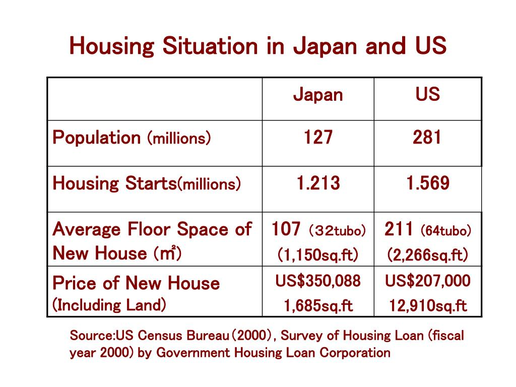 Housing Situation in Japan an
