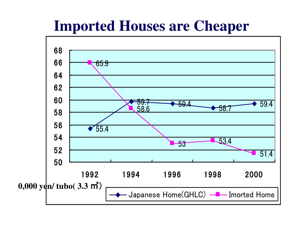 Imported Houses are Cheaper