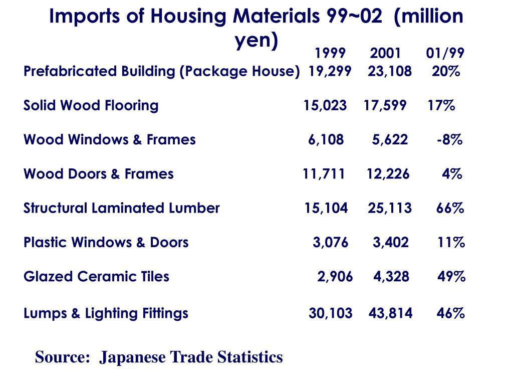 Imports of Housing Materials 99~02  (million yen)