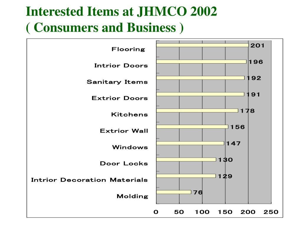 Interested Items at JHMCO 2002 ( Consumers and Business )
