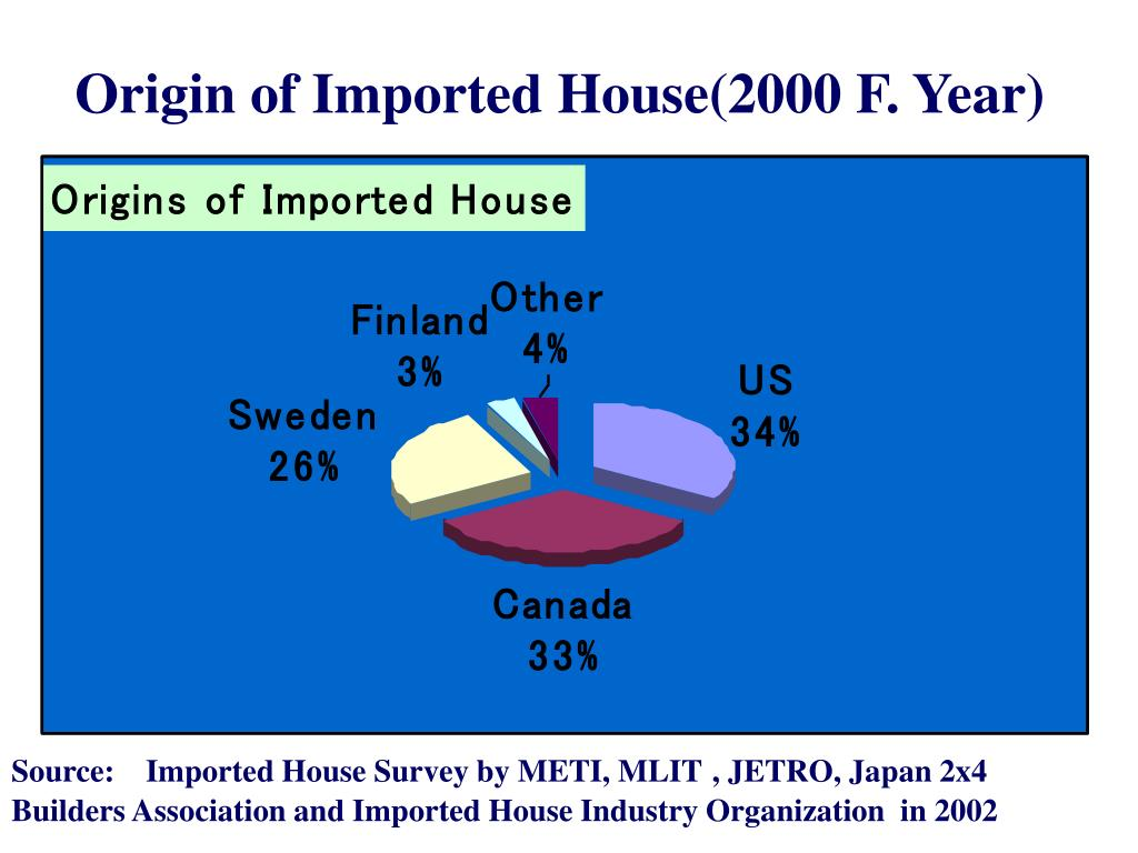 Origin of Imported House(2000 F. Year)