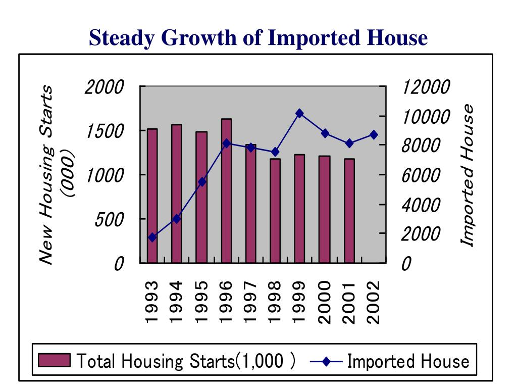 Steady Growth of Imported House