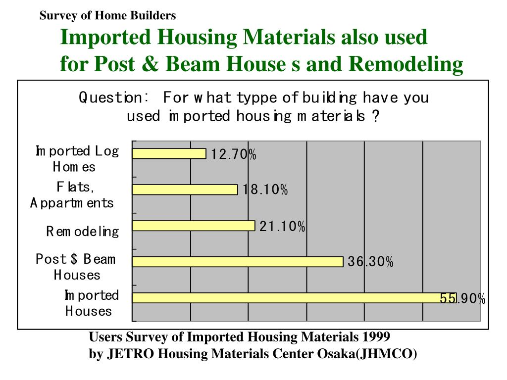 Survey of Home Builders