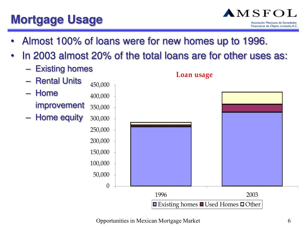 Mortgage Usage