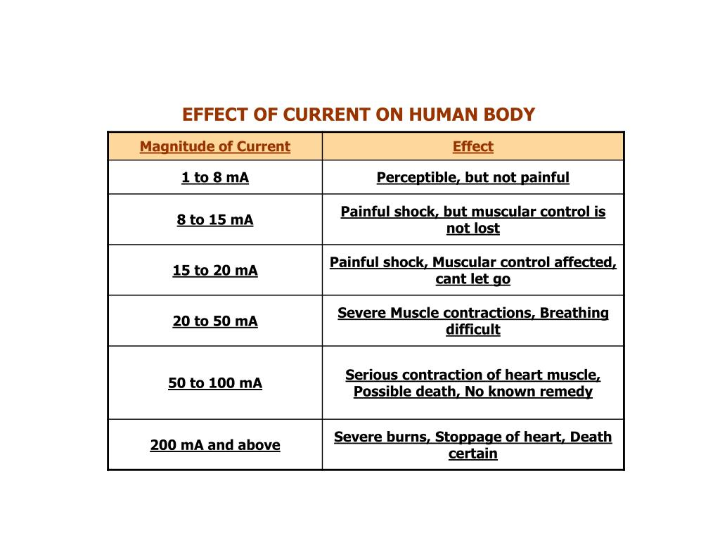 EFFECT OF CURRENT ON HUMAN BODY