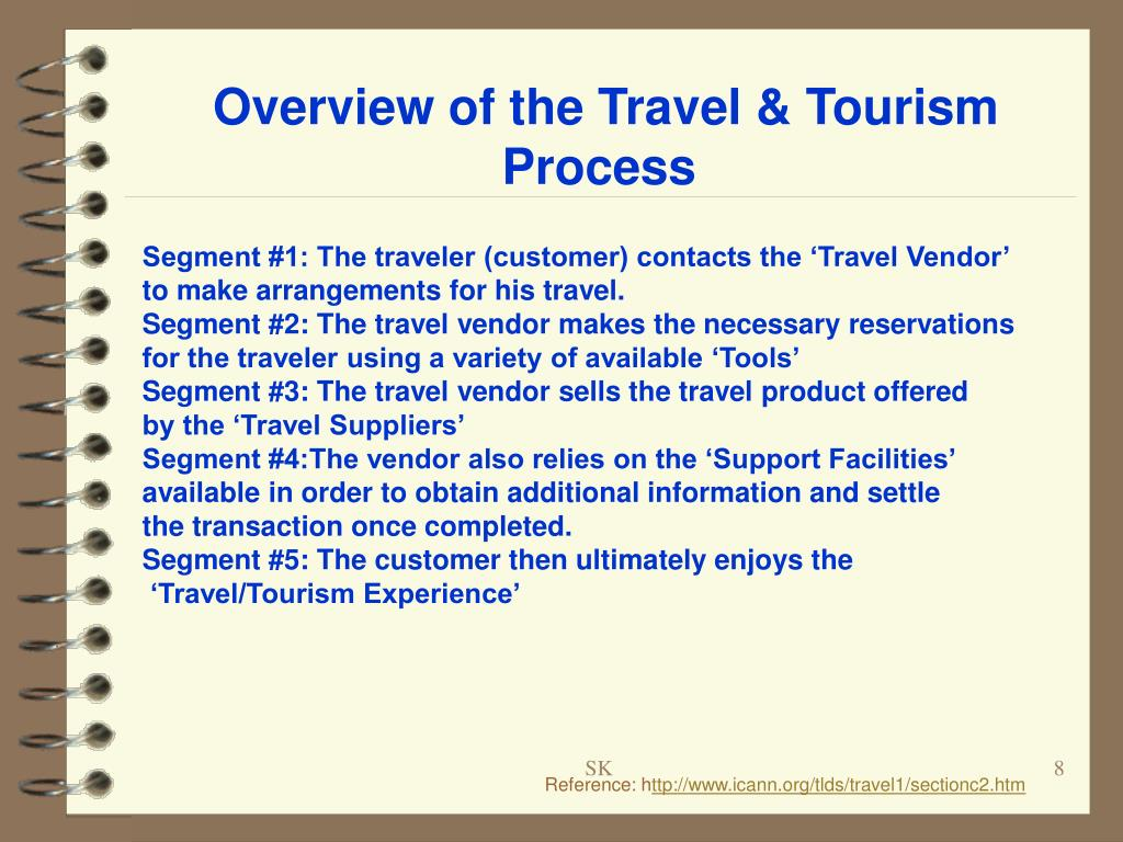 Overview of the Travel & Tourism