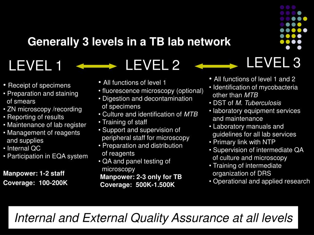 Generally 3 levels in a TB lab network
