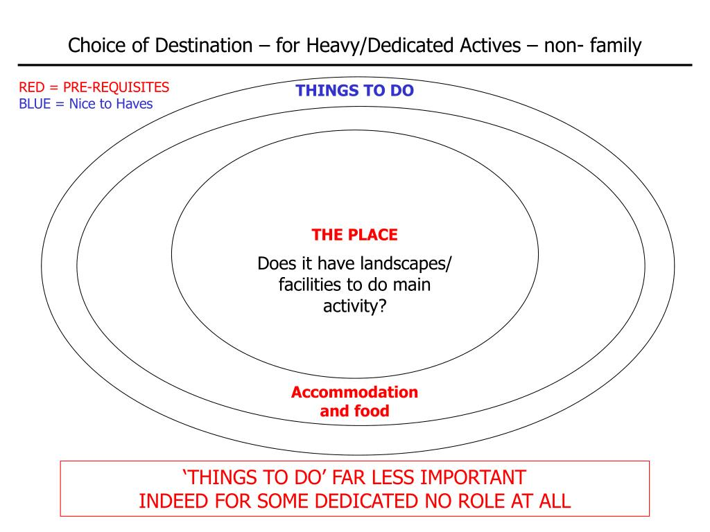 Choice of Destination – for Heavy/Dedicated Actives – non- family