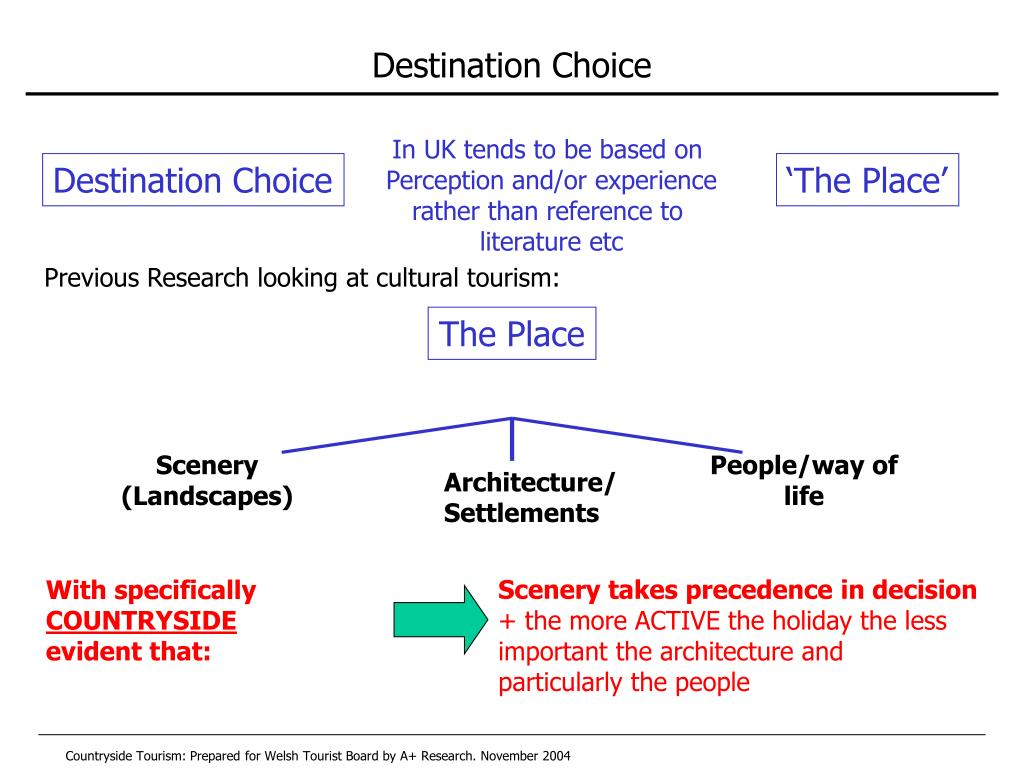 Previous Research looking at cultural tourism: