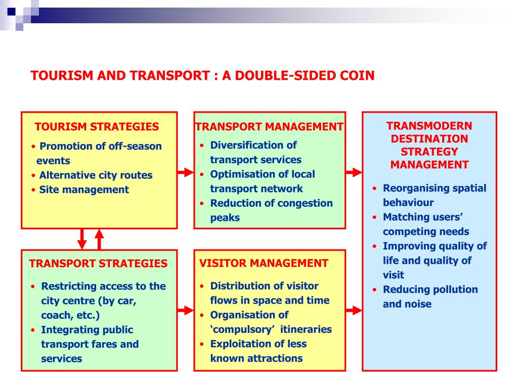 TOURISM AND TRANSPORT : A DOUBLE-SIDED COIN
