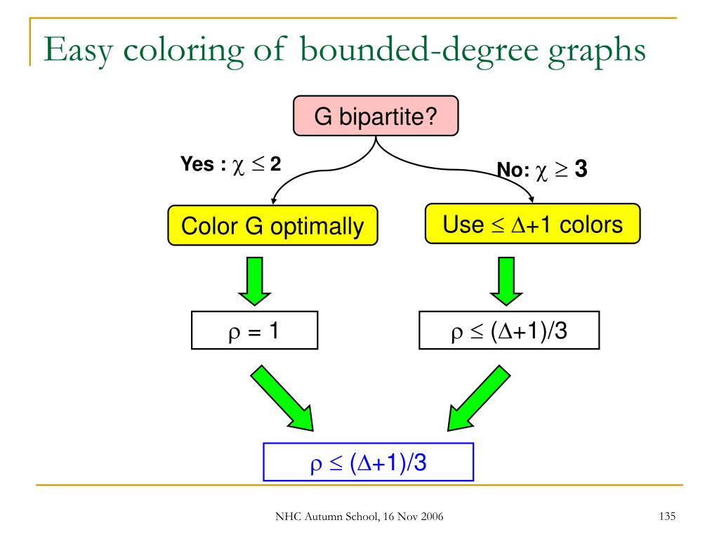 Easy coloring of bounded-degree graphs
