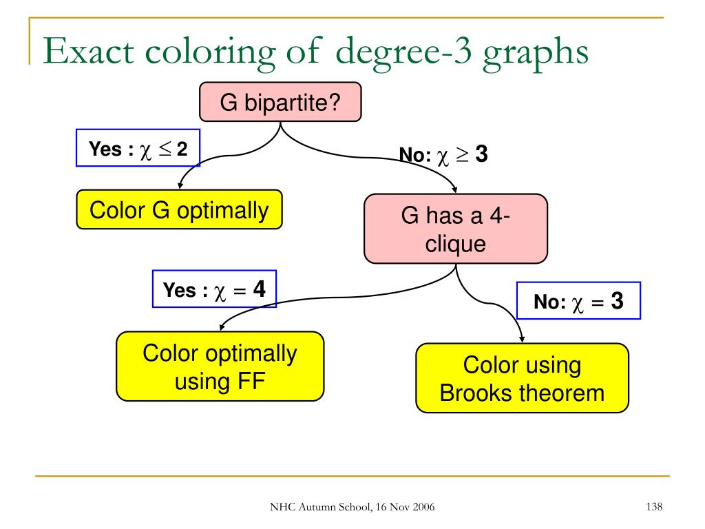 Exact coloring of degree-3 graphs