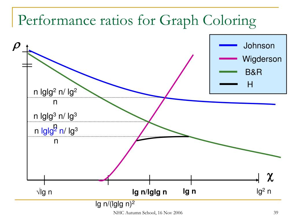 Performance ratios for Graph Coloring