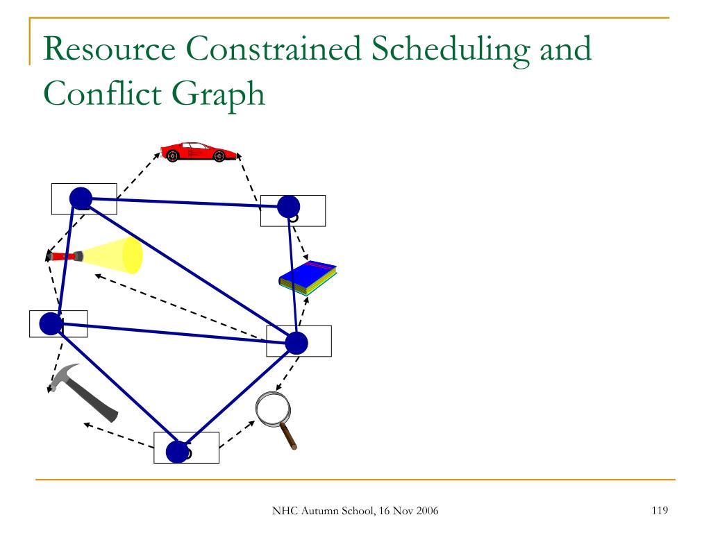 Resource Constrained Scheduling and Conflict Graph