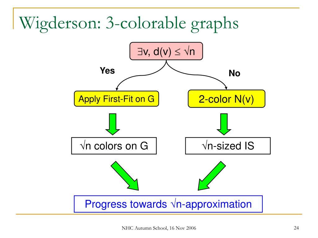 Wigderson: 3-colorable graphs