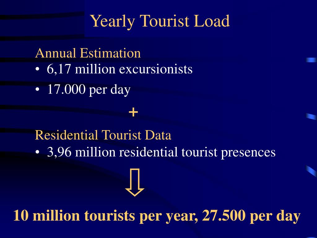 Yearly Tourist Load