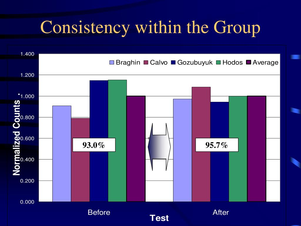 Consistency within the Group