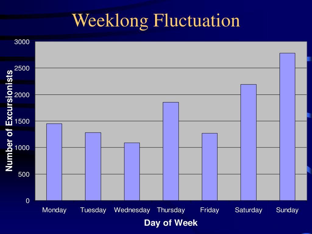 Weeklong Fluctuation