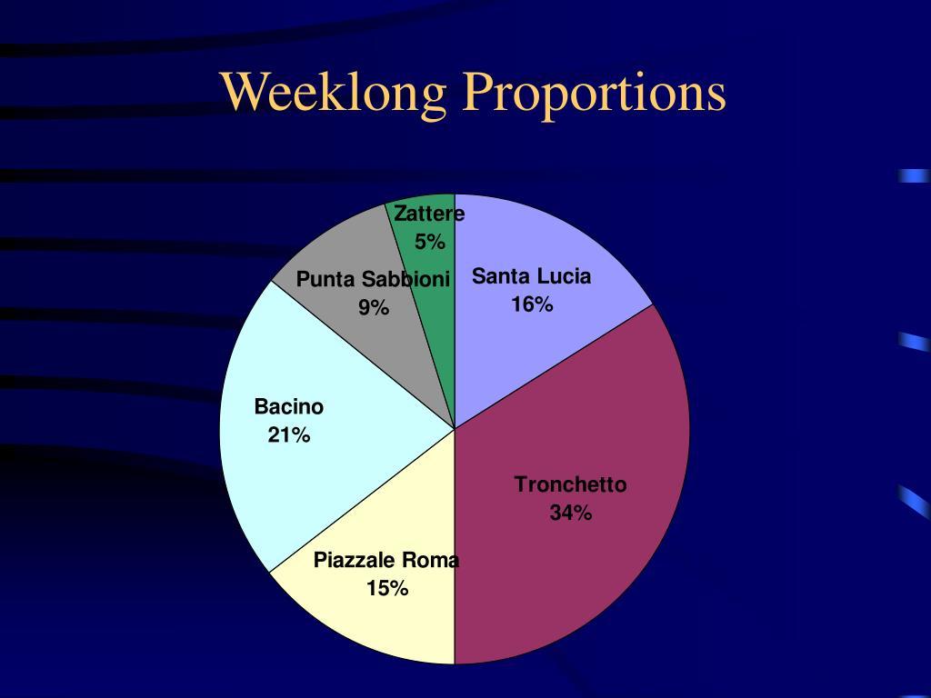 Weeklong Proportions