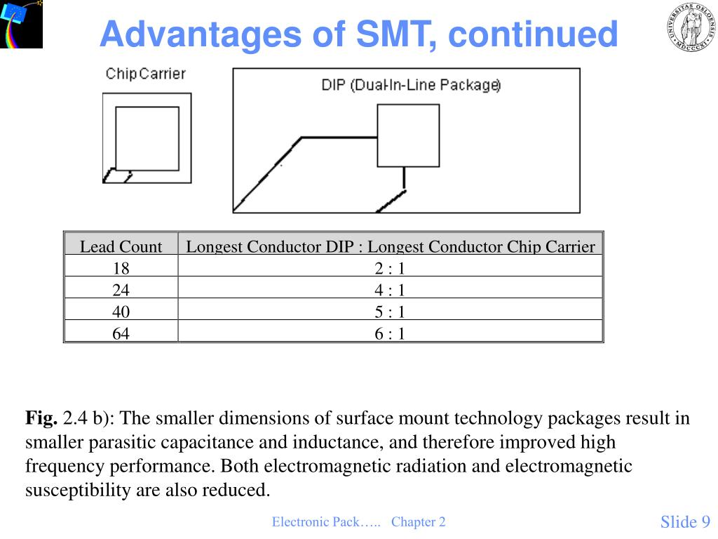 Advantages of SMT, continued