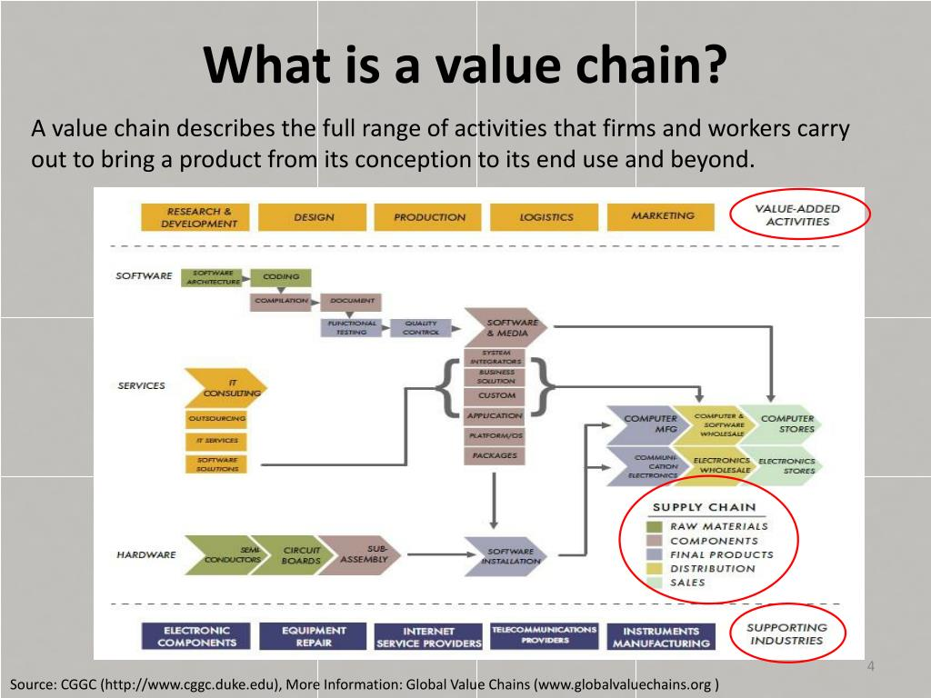 cggc apparel global value chain © 2013 duke cggc the global value chain approach •global value chain analysis provides both conceptual and methodological tools for looking at the global.