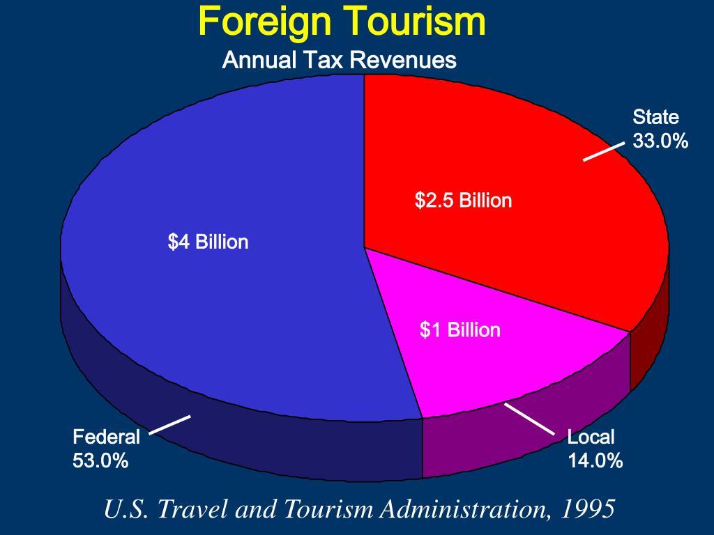 Foreign Tourism
