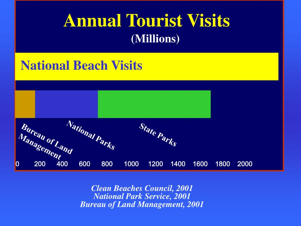 Annual Tourist Visits