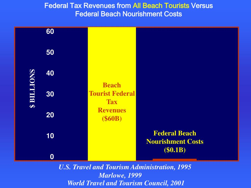 Federal Tax Revenues from