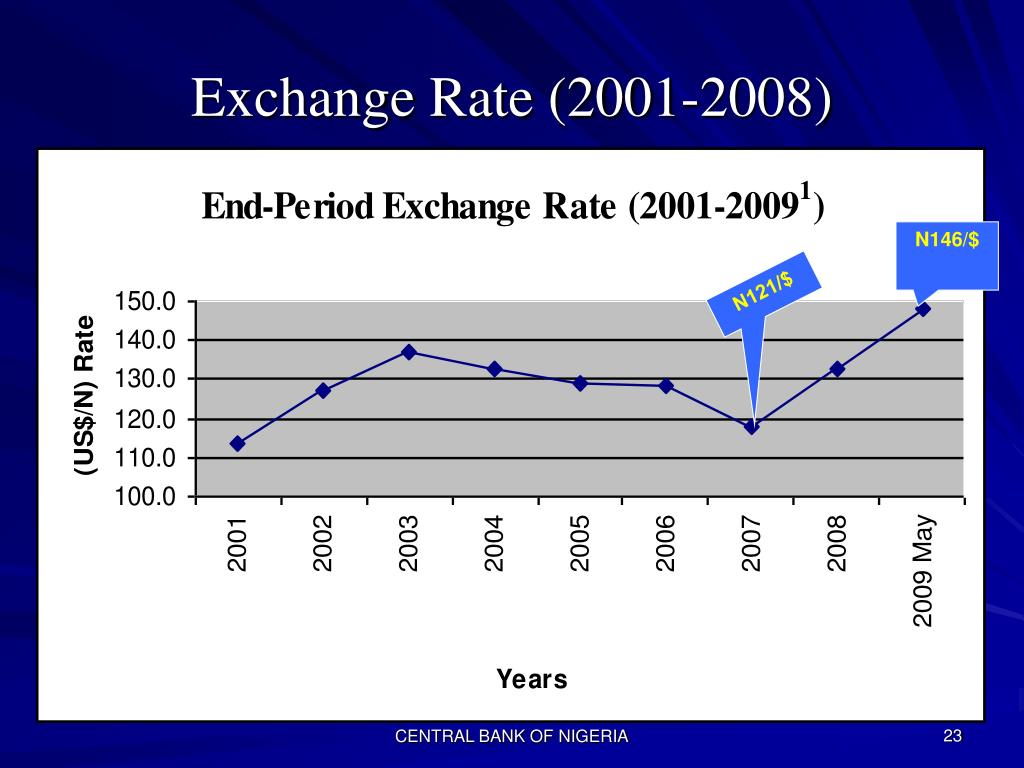 Exchange Rate (2001-2008)