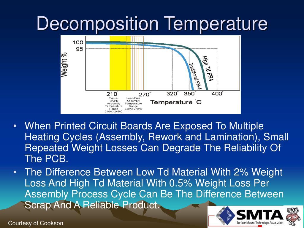 Decomposition Temperature