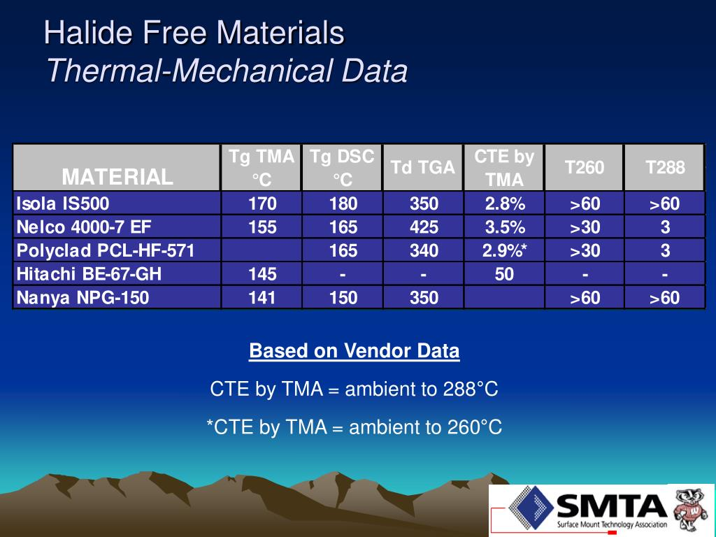 Halide Free Materials