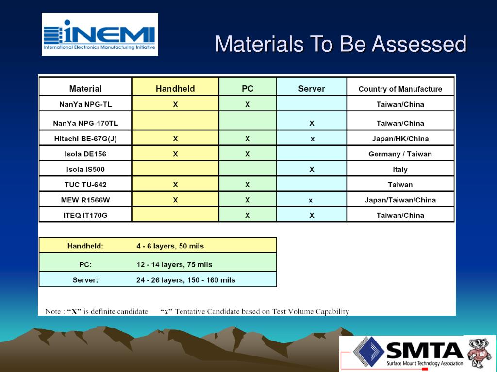 Materials To Be Assessed