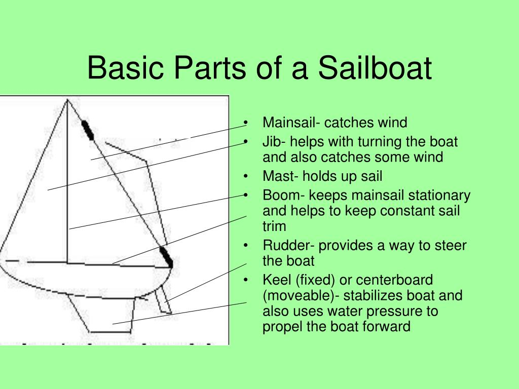 Basic Parts of a Sailboat