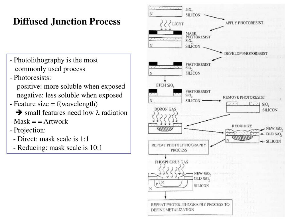 Diffused Junction Process