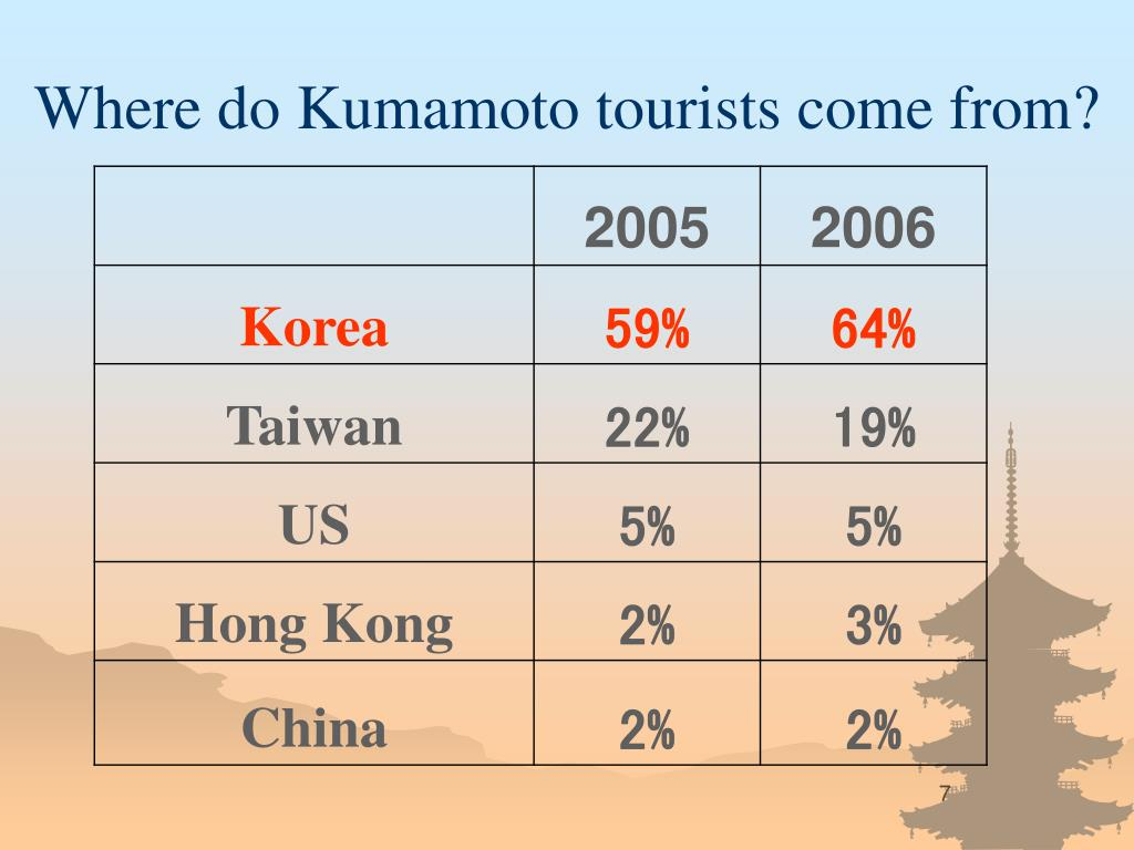 Where do Kumamoto tourists come from?