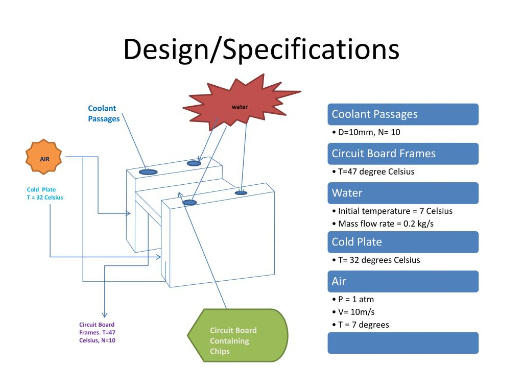 Design/Specifications