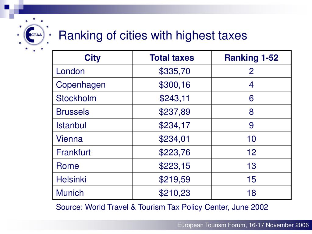 Ranking of cities with highest taxes