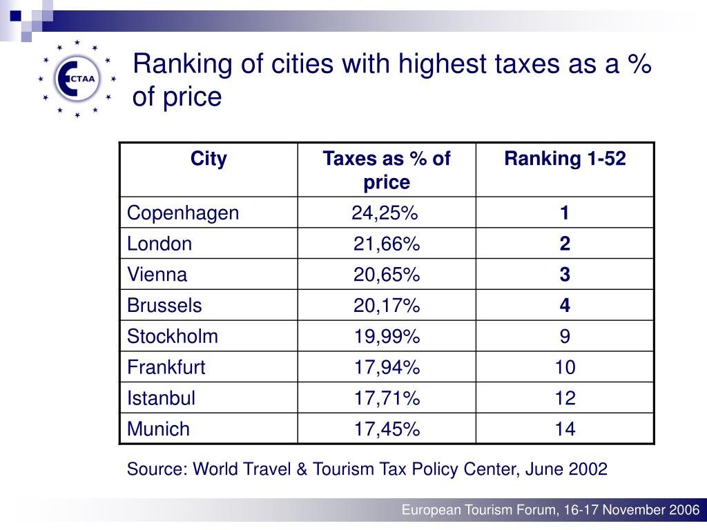 Ranking of cities with highest taxes as a % of price