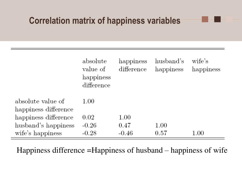 Correlation matrix of happiness variables