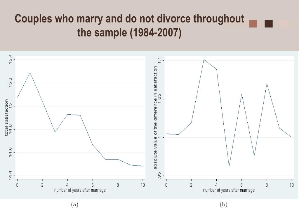Couples who marry and do not divorce throughout the sample (1984-2007)